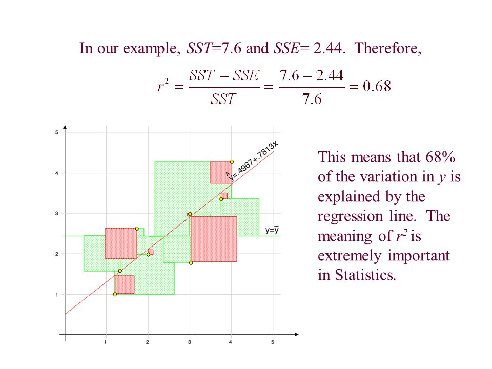 In our example, SST=7.6 and SSE= 2.44.
