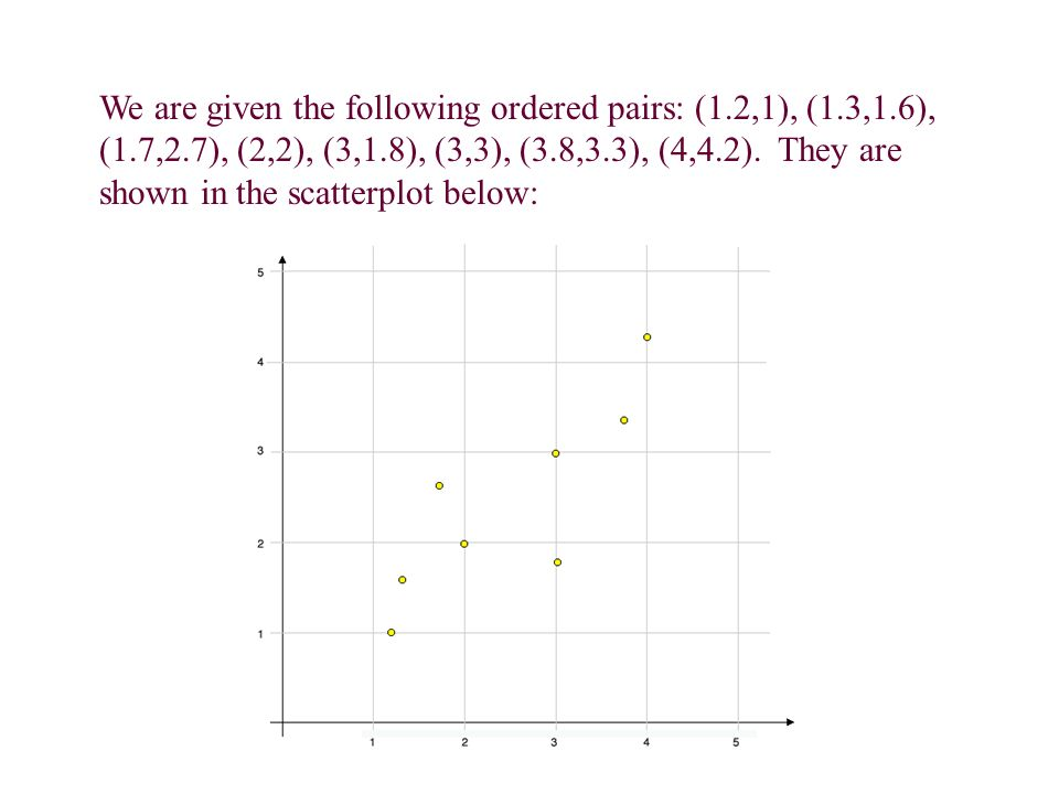 We are given the following ordered pairs: (1.2,1), (1.3,1.6), (1.7,2.7), (2,2), (3,1.8), (3,3), (3.8,3.3), (4,4.2).
