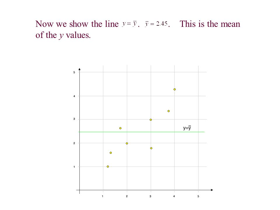 Now we show the line.. This is the mean of the y values.