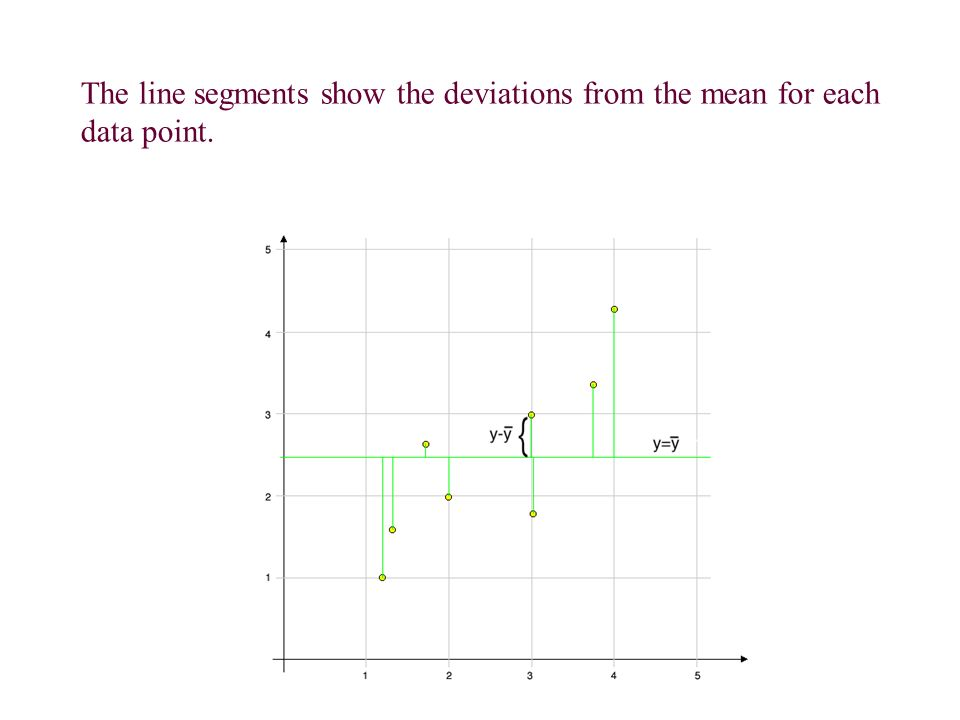 The line segments show the deviations from the mean for each data point.