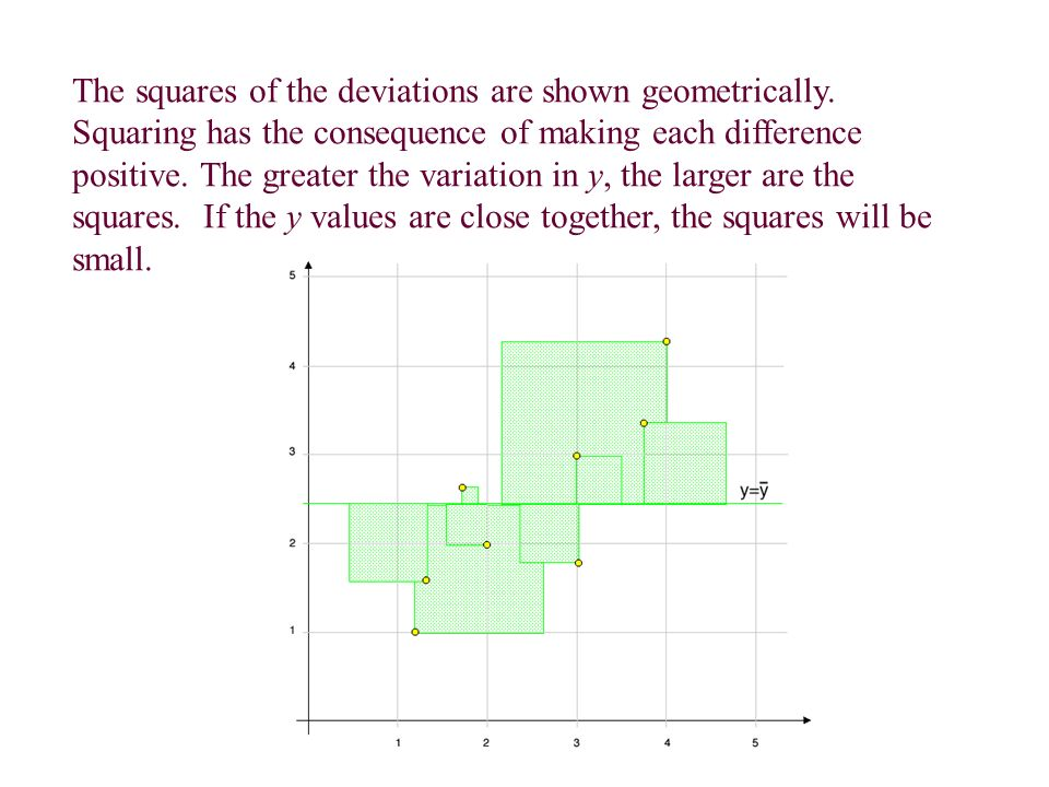 The squares of the deviations are shown geometrically.