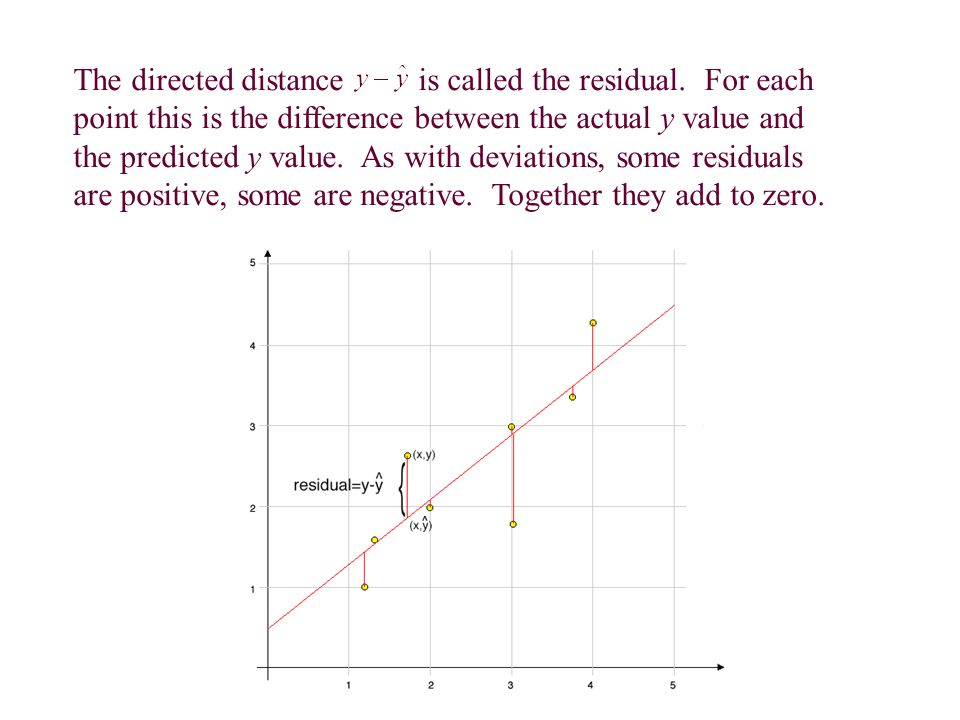 The directed distance is called the residual.