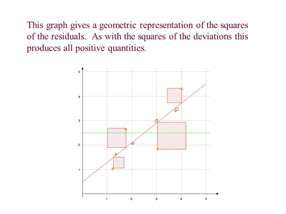 This graph gives a geometric representation of the squares of the residuals.