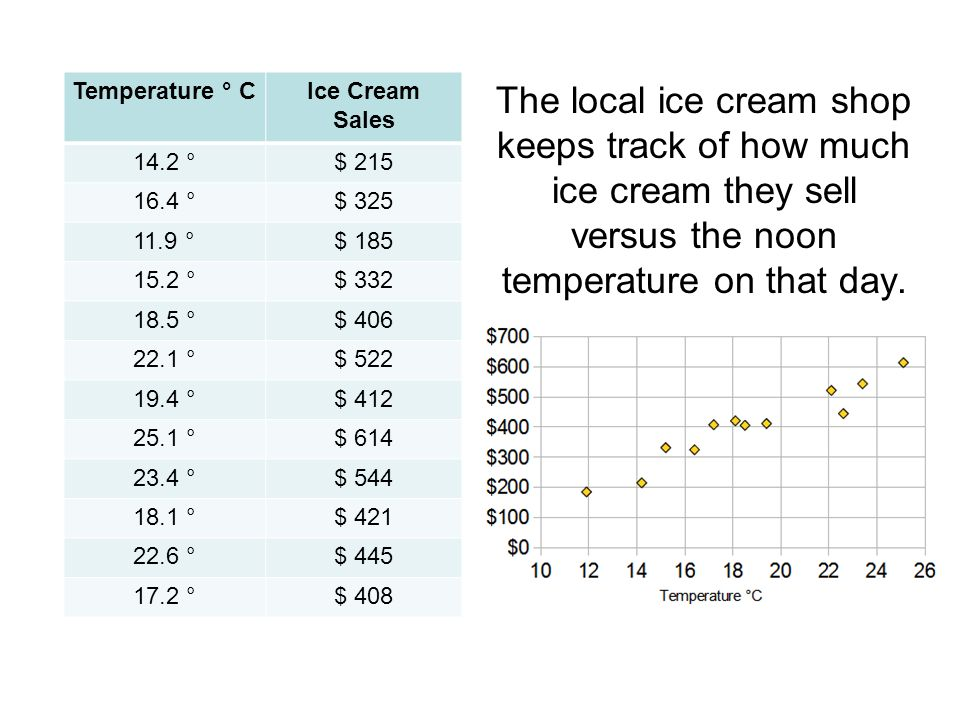 The local ice cream shop keeps track of how much ice cream they sell versus the noon temperature on that day.