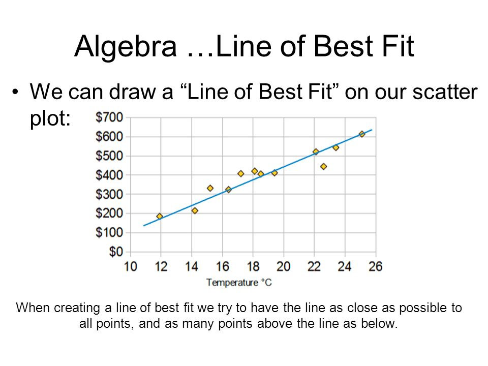Algebra …Line of Best Fit We can draw a Line of Best Fit on our scatter plot: When creating a line of best fit we try to have the line as close as possible to all points, and as many points above the line as below.