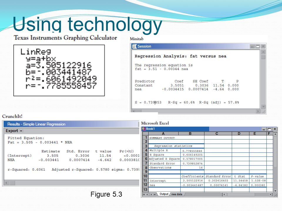 Using technology Figure 5.3
