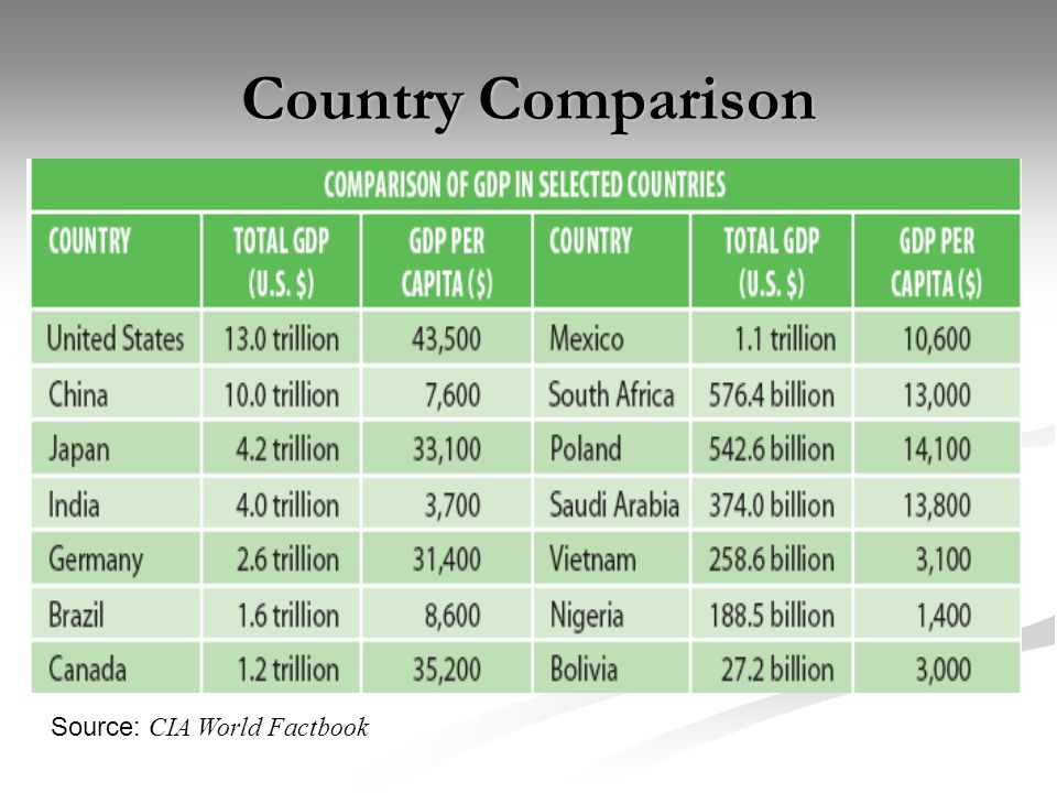 Country Comparison Source: CIA World Factbook