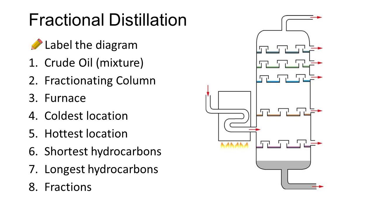 l9 fractional distillation and cracking learning objectives 1 rh slideplayer com Fractional Distillation Column Column Chromatography Diagram