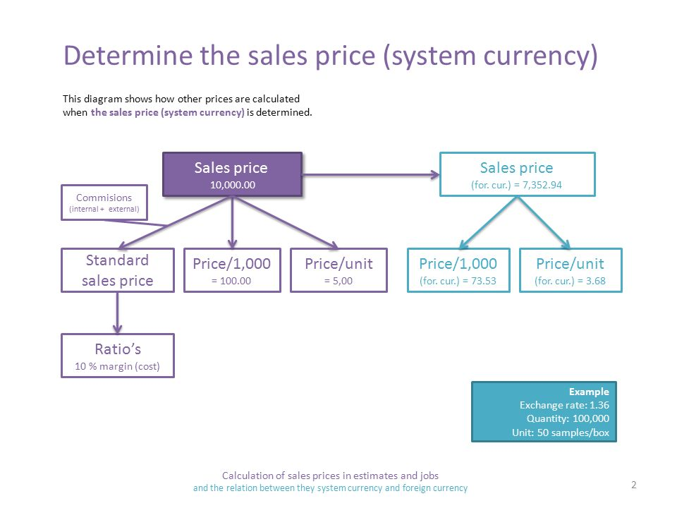 Determine The S Price System Currency 10 For