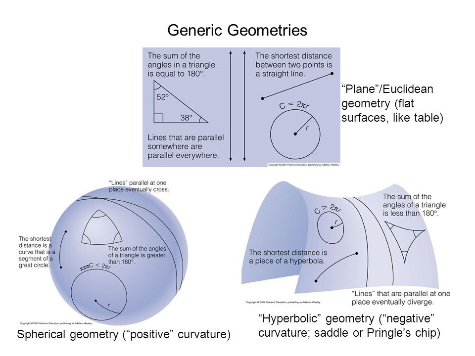 Generic Geometries Plane /Euclidean geometry (flat surfaces, like table) Spherical geometry ( positive curvature) Hyperbolic geometry ( negative curvature; saddle or Pringle's chip)