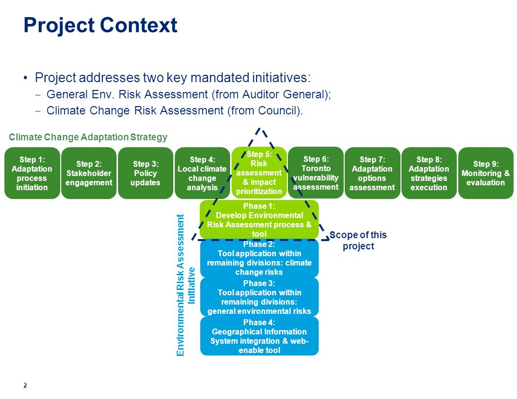The seven step process of environmental risk