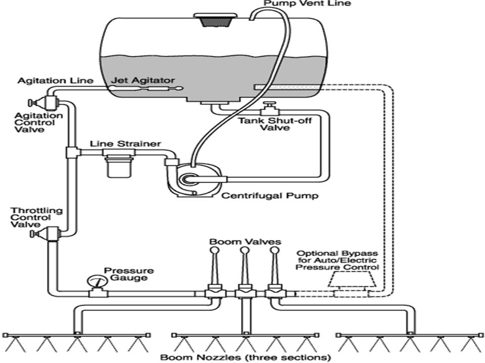 Spray Equipment Basic Components And Operations Purposes Used To