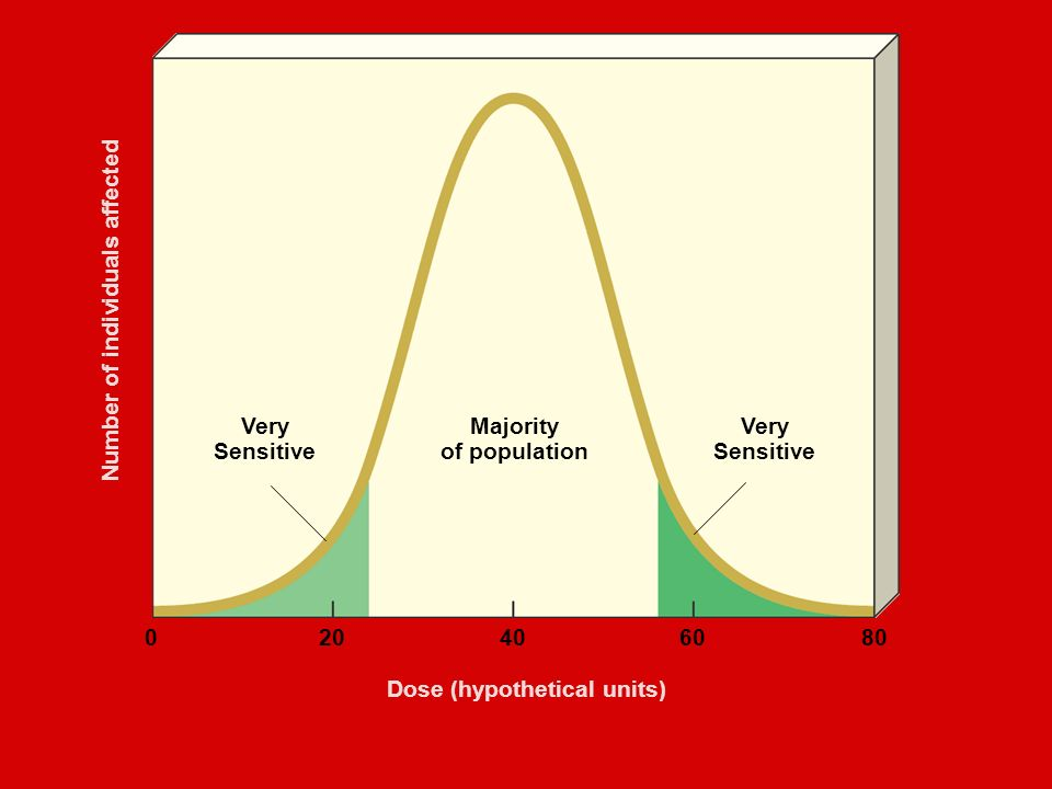 Very Sensitive Majority of population Very Sensitive Dose (hypothetical units) Number of individuals affected