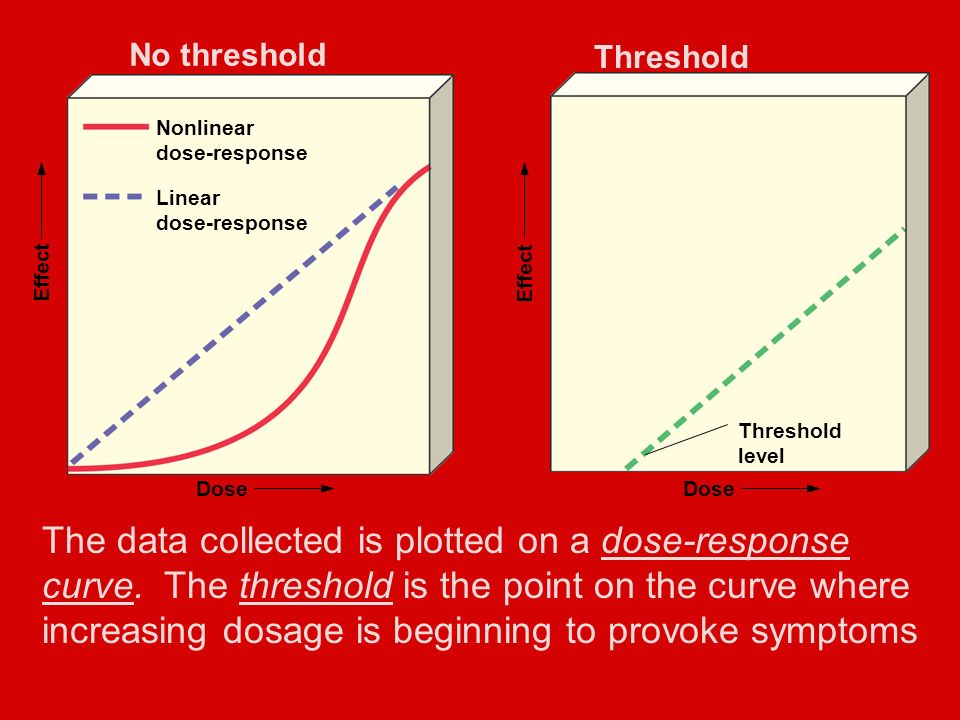 Effect Dose Nonlinear dose-response Linear dose-response No threshold Effect Nonlinear dose-response Linear dose-response Threshold level Dose The data collected is plotted on a dose-response curve.