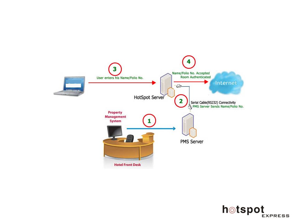 Raspberry pi vpn proxy