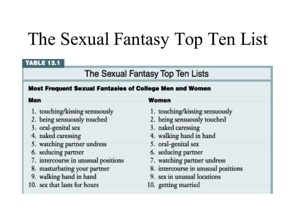 List of sexual fetishes