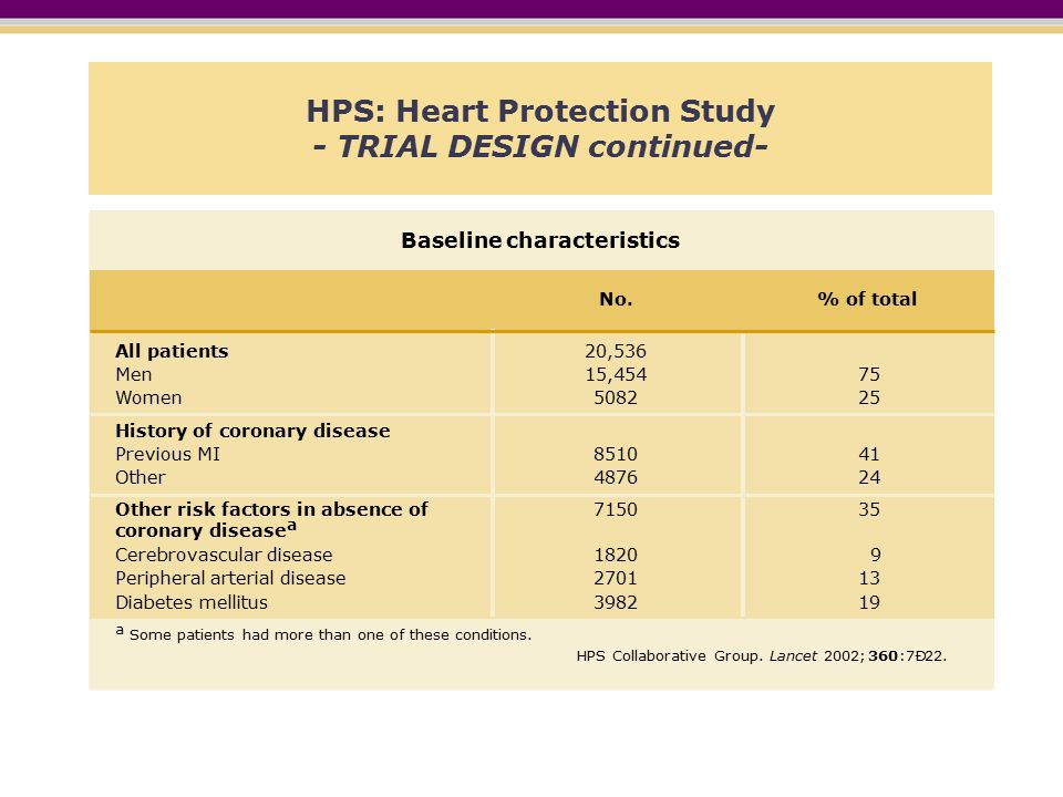HPS: Heart Protection Study - TRIAL DESIGN continued- All patients Men Women History of coronary disease Previous MI Other Other risk factors in absence of coronary disease a Baseline characteristics 20,536 15, No.