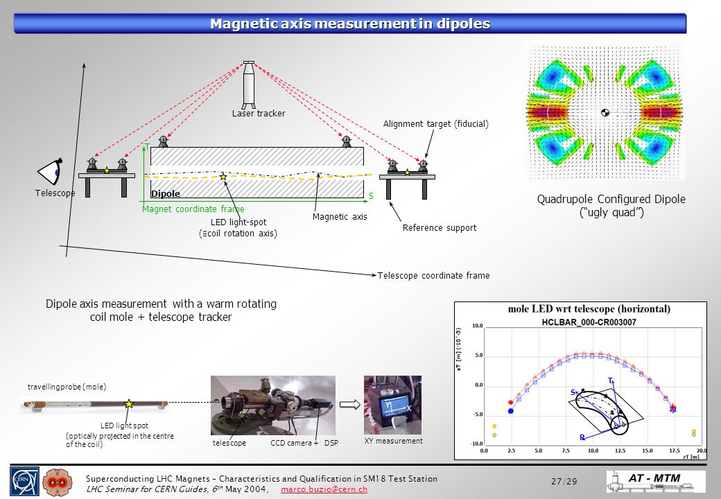 superconducting lhc magnets characteristics and qualification in rh slideplayer com