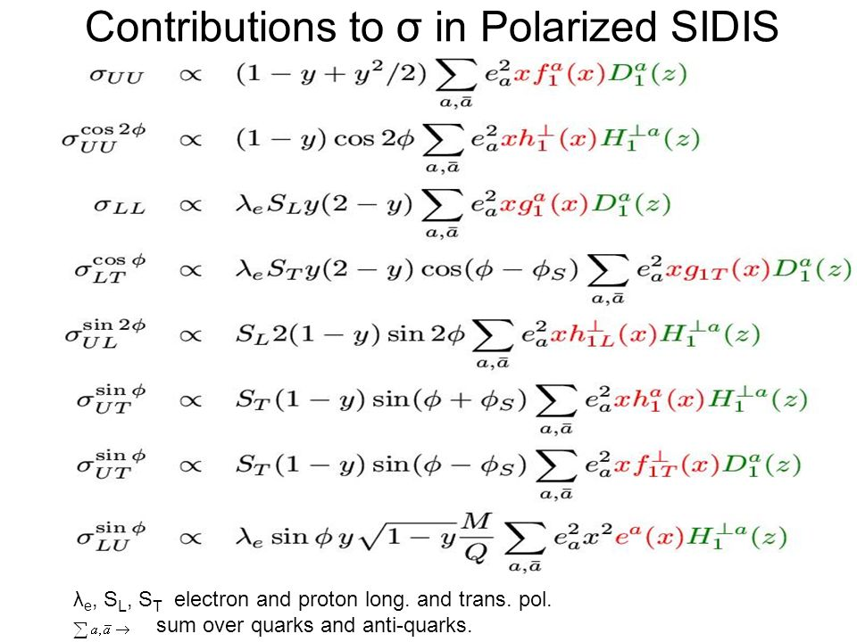 Contributions to σ in Polarized SIDIS λ e, S L, S T electron and proton long.