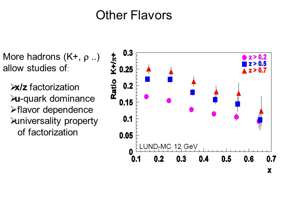 Other Flavors More hadrons (K+, ..) allow studies of :  x/z factorization  u-quark dominance  flavor dependence  universality property of factorization LUND-MC 12 GeV