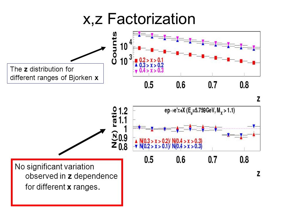 x,z Factorization The z distribution for different ranges of Bjorken x No significant variation observed in z dependence for different x ranges.