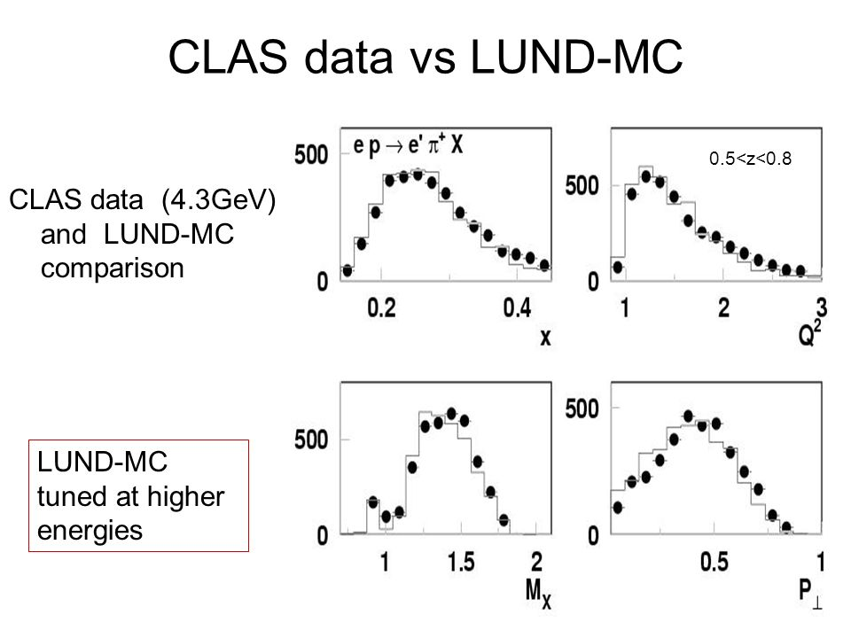 CLAS data vs LUND-MC CLAS data (4.3GeV) and LUND-MC comparison 0.5<z<0.8 LUND-MC tuned at higher energies