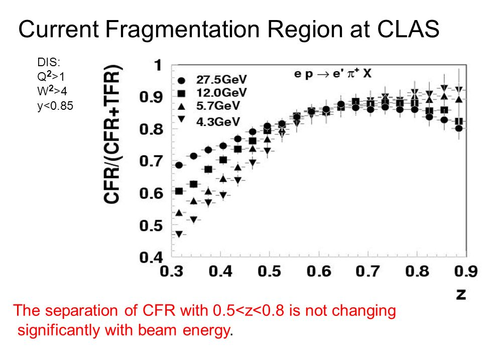 Current Fragmentation Region at CLAS DIS: Q 2 >1 W 2 >4 y<0.85 The separation of CFR with 0.5<z<0.8 is not changing significantly with beam energy.