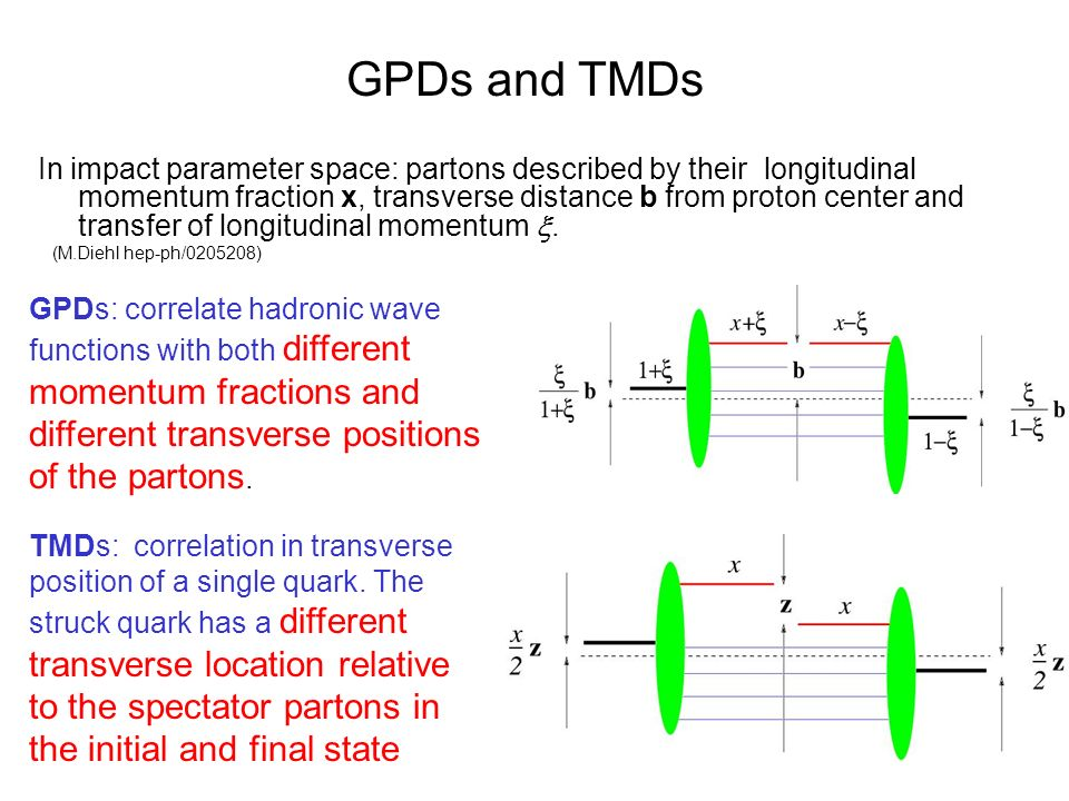 GPDs and TMDs In impact parameter space: partons described by their longitudinal momentum fraction x, transverse distance b from proton center and transfer of longitudinal momentum .