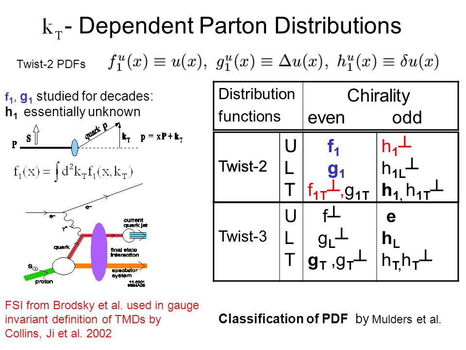 - Dependent Parton Distributions Distribution functions Chirality even odd f 1, g 1 studied for decades: h 1 essentially unknown FSI from Brodsky et al.