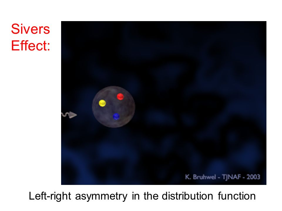 Sivers Effect: Left-right asymmetry in the distribution function