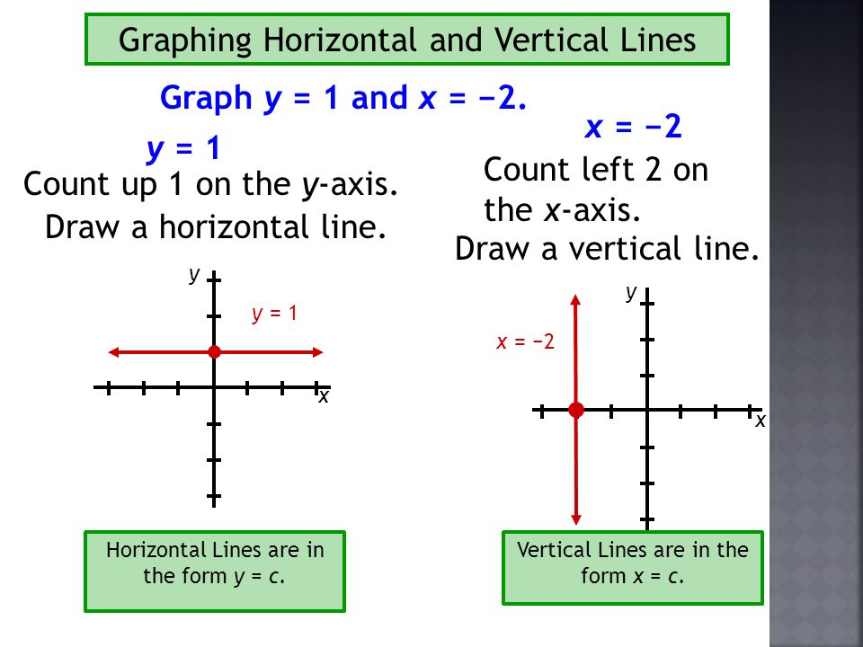 slope intercept form of a horizontal line  1111.  1111..11117v-1111.11=.31111v-1111. Slope-Intercept Form y = mx + b m ...
