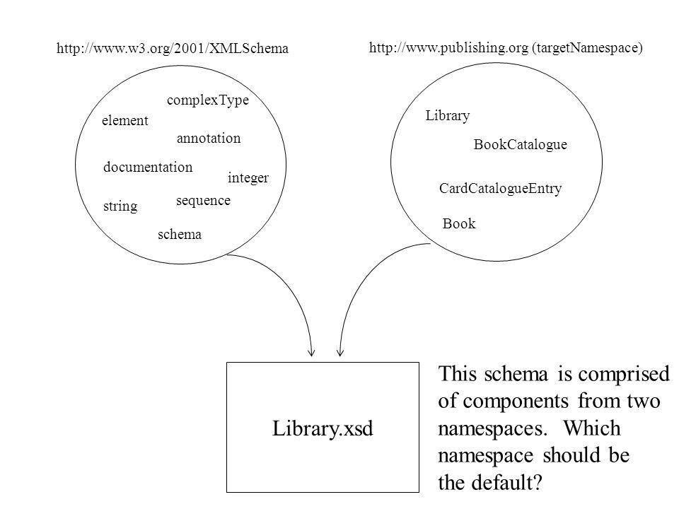 Default Namespace - targetNamespace or XMLSchema? XML