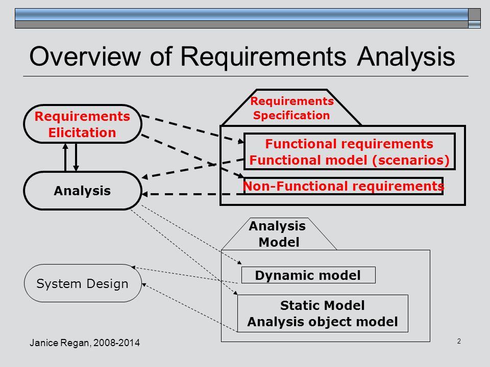 CMPT Software Engineering Requirements Gathering Activity - Requirements gathering software