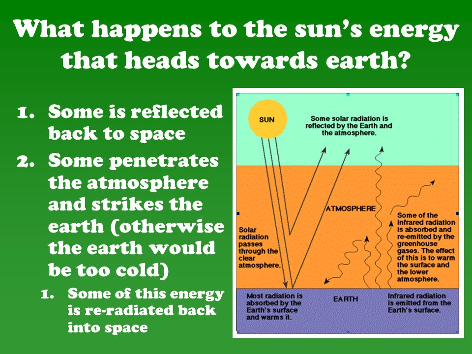 What happens to the sun's energy that heads towards earth.