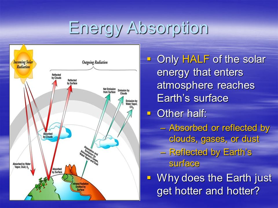 Energy Absorption  Only HALF of the solar energy that enters atmosphere reaches Earth's surface  Other half: –Absorbed or reflected by clouds, gases, or dust –Reflected by Earth's surface  Why does the Earth just get hotter and hotter