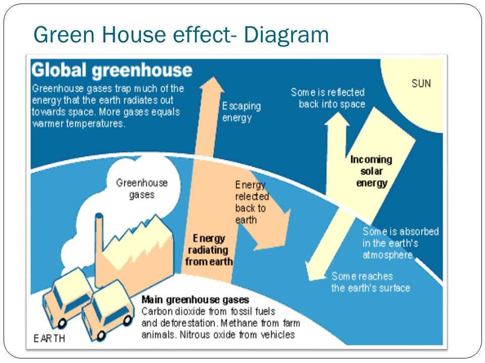 Green House effect- Diagram