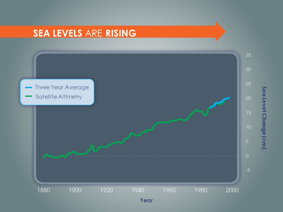SEA LEVELS ARE RISING Three Year Average Satellite Altimetry Year Sea Level Change (cm)