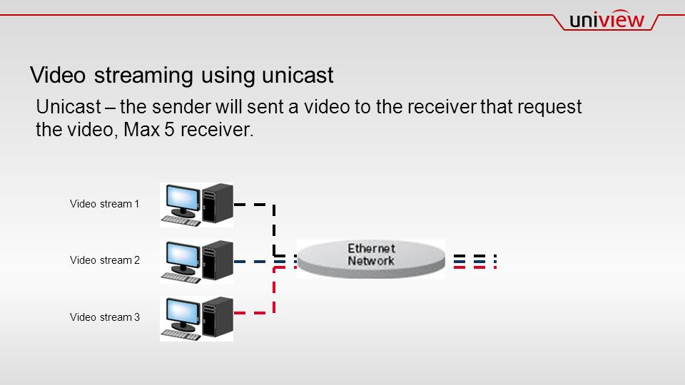 Video streaming using unicast Unicast – the sender will sent a video to the receiver that request the video, Max 5 receiver.