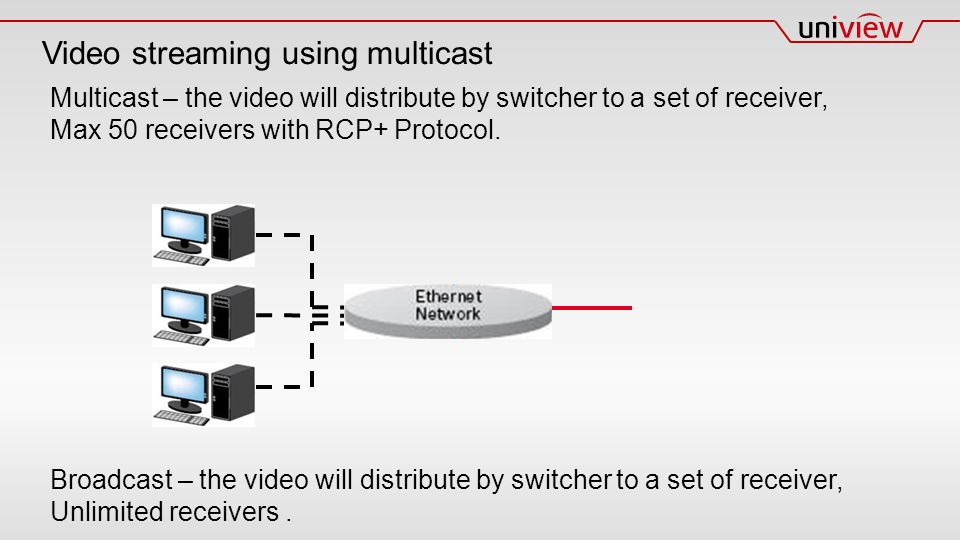 Video streaming using multicast Multicast – the video will distribute by switcher to a set of receiver, Max 50 receivers with RCP+ Protocol.
