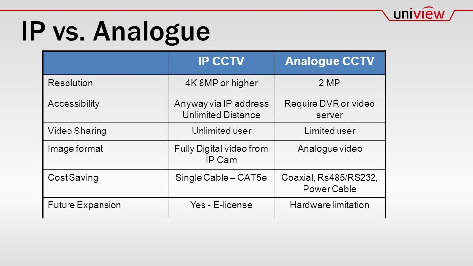 IP CCTVAnalogue CCTV Resolution4K 8MP or higher2 MP AccessibilityAnyway via IP address Unlimited Distance Require DVR or video server Video SharingUnlimited userLimited user Image formatFully Digital video from IP Cam Analogue video Cost SavingSingle Cable – CAT5eCoaxial, Rs485/RS232, Power Cable Future ExpansionYes - E-licenseHardware limitation IP vs.