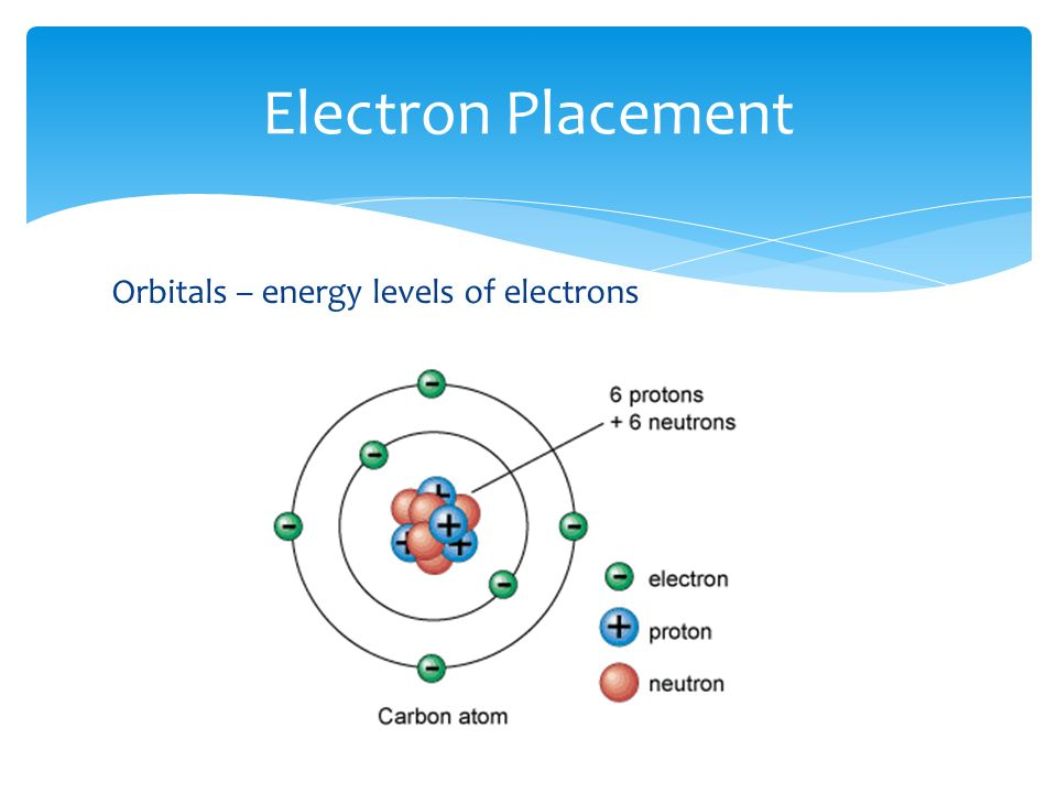 Orbitals – energy levels of electrons Electron Placement