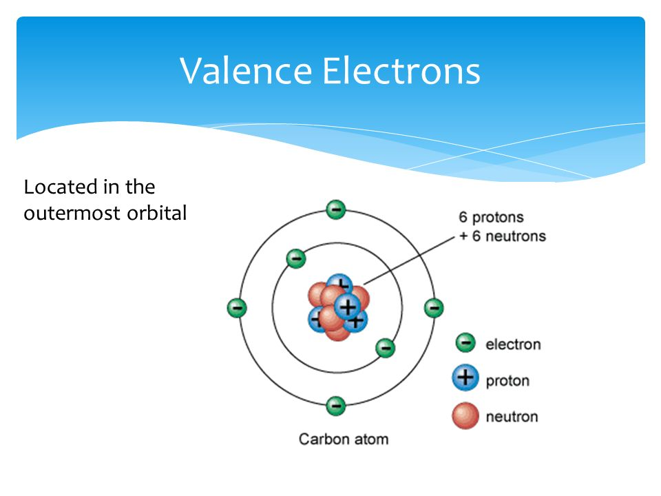 Valence Electrons Located in the outermost orbital