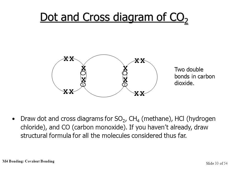 Dot Cross Diagram For Carbon Monoxide Diy Enthusiasts Wiring