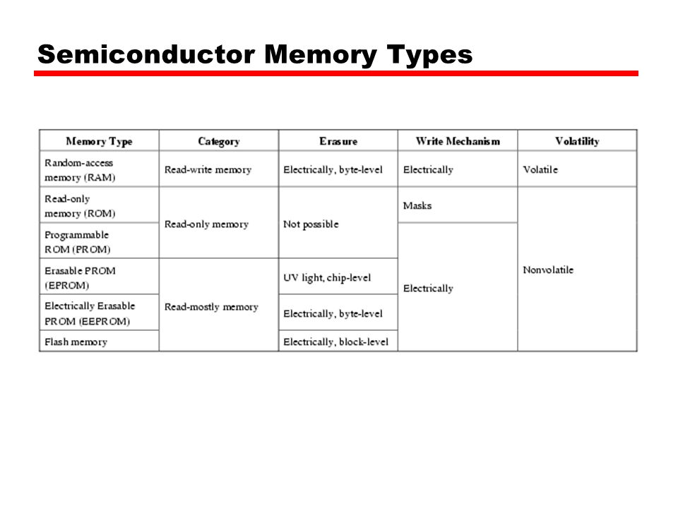 Random access memory. Ppt video online download.