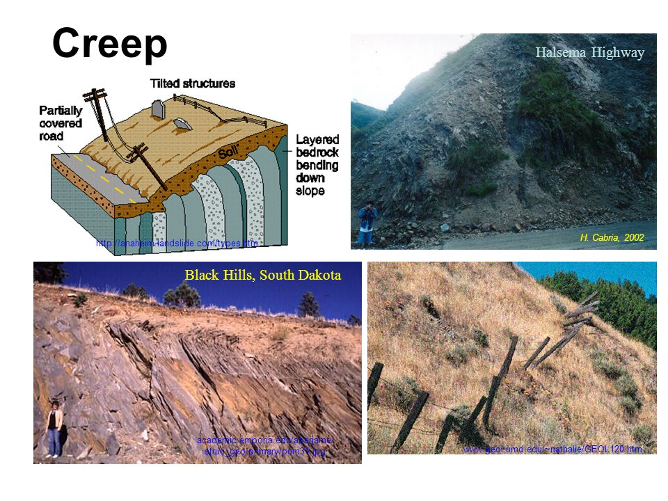 Mass Wasting Mass Wasting Slope Failure Landslides Refers To