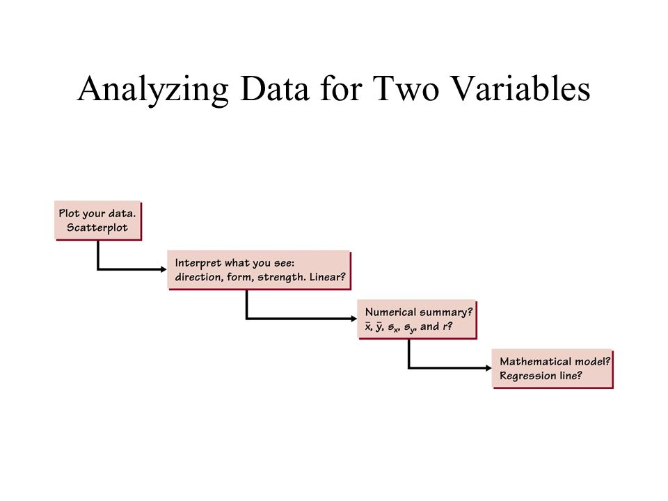 Analyzing Data for Two Variables