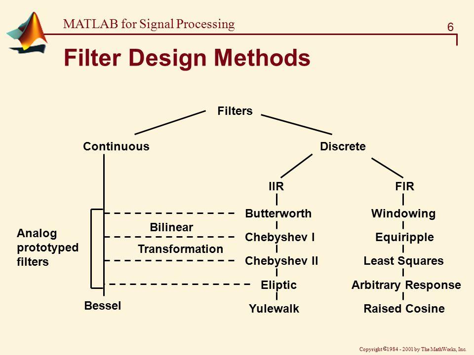 chebyshev filter matlab