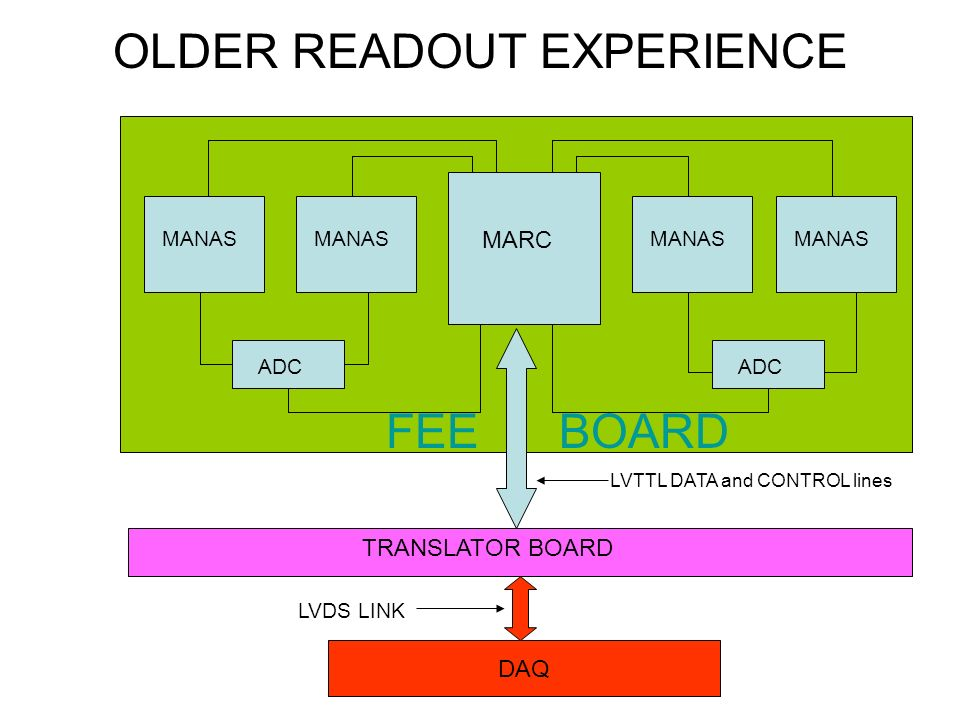 OLDER READOUT EXPERIENCE MANAS MARC ADC FEE BOARD TRANSLATOR BOARD DAQ LVTTL DATA and CONTROL lines LVDS LINK