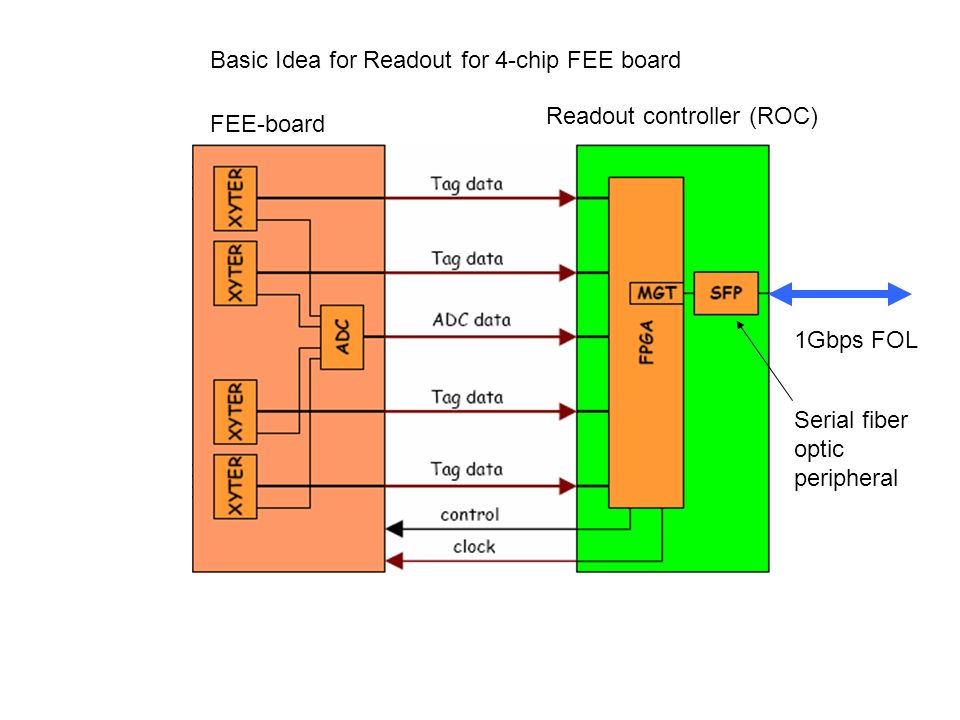 1Gbps FOL Basic Idea for Readout for 4-chip FEE board FEE-board Readout controller (ROC) Serial fiber optic peripheral