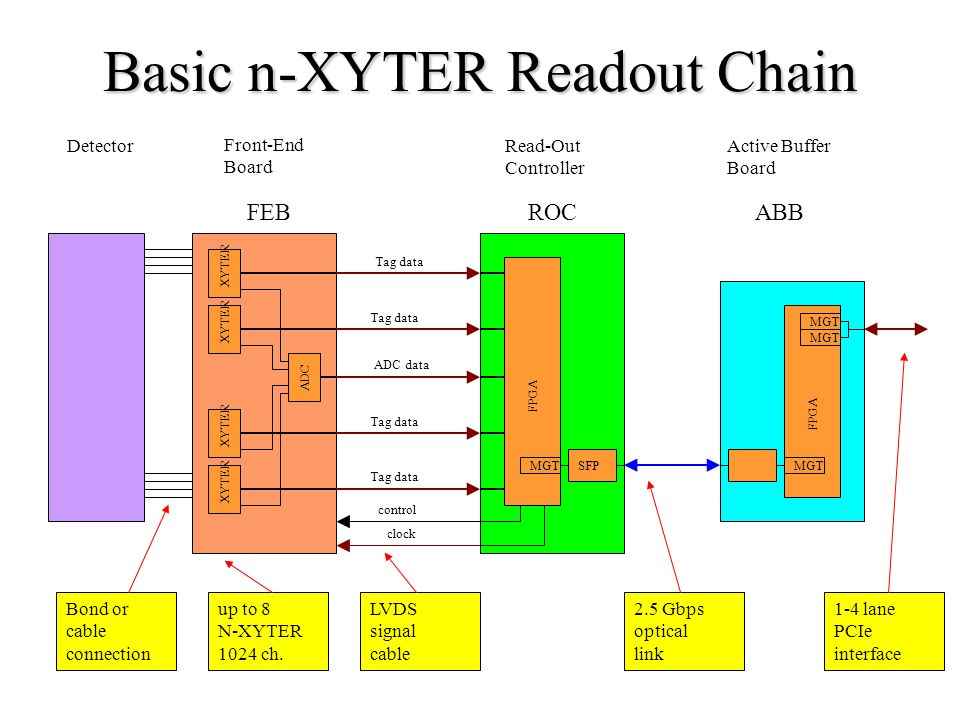Basic n-XYTER Readout Chain Detector FEBROC XYTER ADC XYTER Tag data ADC data clock FPGA control SFP MGT ABB FPGA MGT Front-End Board Read-Out Controller Active Buffer Board Bond or cable connection up to 8 N-XYTER 1024 ch.